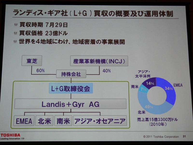 東芝は7月に、世界的なスマートメーカーのランティス・ギア社を買収した