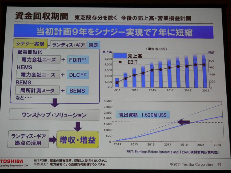 東芝とランティス・ギアによるシナジー効果で、増収・増益が見込まれるため、資金回収の期間が短縮するという