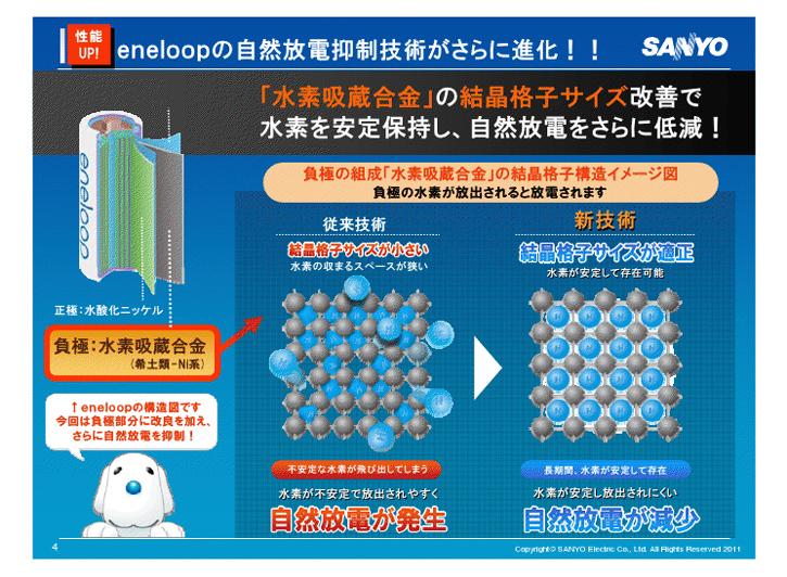 従来のエネループでは、水素を封じ込めるための格子のサイズが少し小さかったため、水素がはじけ飛んでしまっていた(左)。新エネループは、格子のサイズを適正化して、水素が長く安定して閉じ込められる、イコール自然放電が少ないということになる(右)