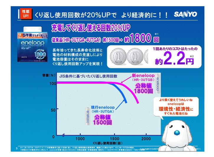 新エネループでは、1,800回の繰り返し使用が可能になった。1回使用当たりのコストの目安は約2.2円