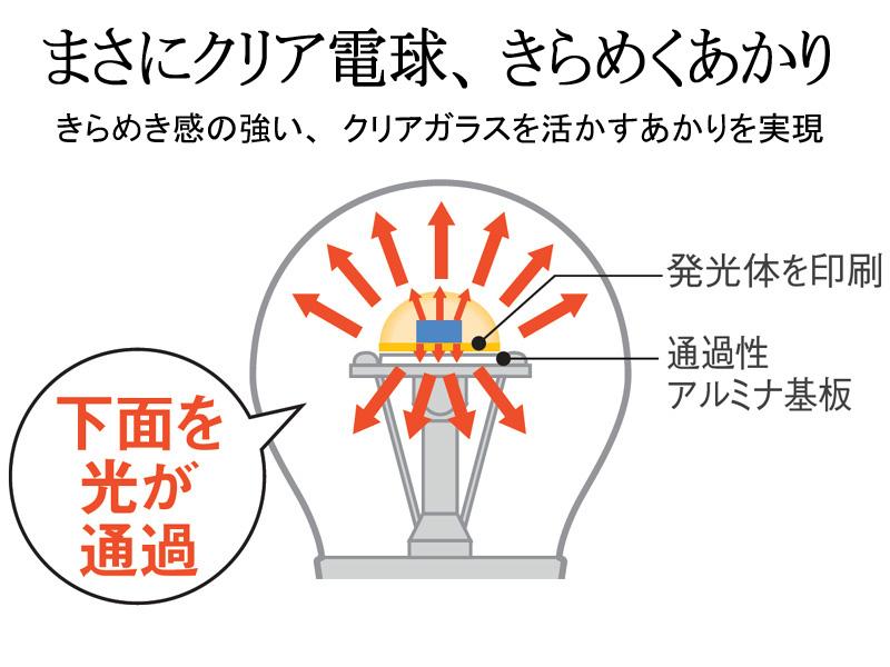 EVERLEDSのパンフレットより抜粋した、クリアタイプLED電球が光る仕組み。発光体の光は、基板を通過して口金方向へも届く