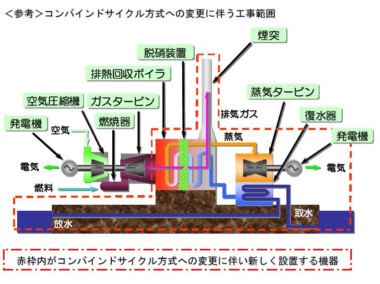 コンバインドサイクル化の模式図。ガスタービンが排出した熱を回収し、水を沸騰させて蒸気タービンを回す