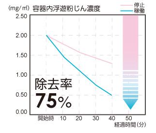 イオンによる浮遊細菌の除去性能を示したグラフ。2時間使用した場合の除去率は82%