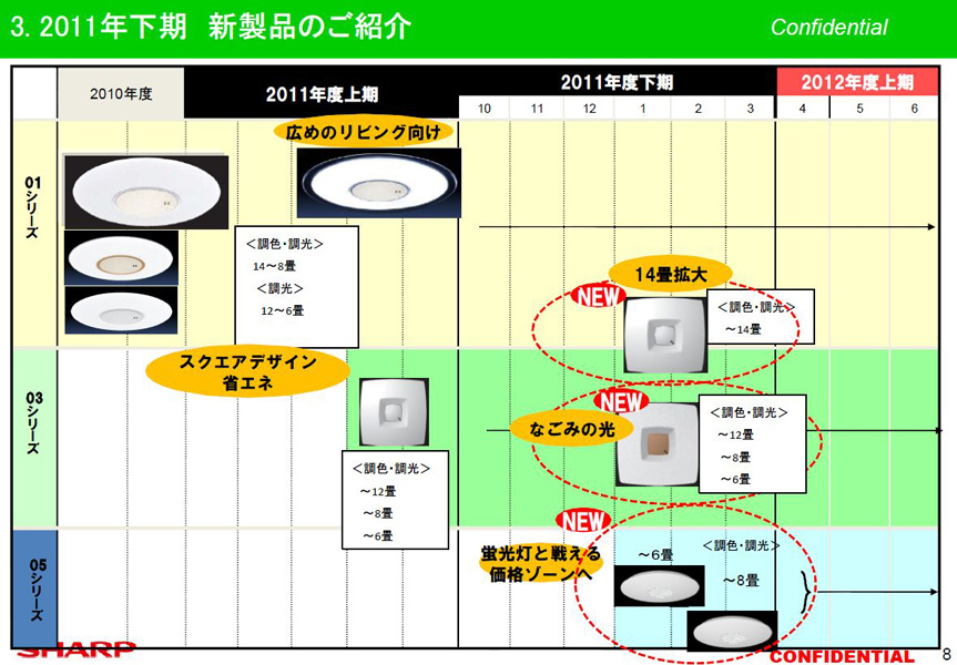 シャープでは2010年からLEDシーリングライトを展開。これまでは広めのリビングを想定した01シリーズと、スクエアタイプの省エネモデル03シリーズを扱ってきた