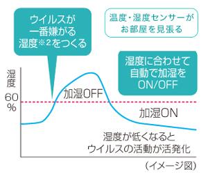 「自動エコ」モードでは、部屋の湿度が60%になるよう自動運転する