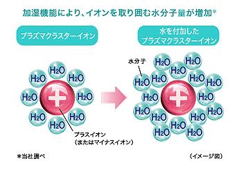 加湿機能により、イオンを取り囲む水分子が増加し、保湿効果が高まるという
