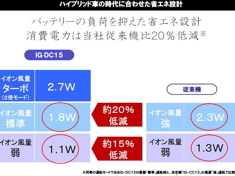 環境志向の高まりを受け、消費電力も従来より約20%低減している