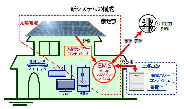 発電量を元に、ソーラーカーならどれだけ走行できるか