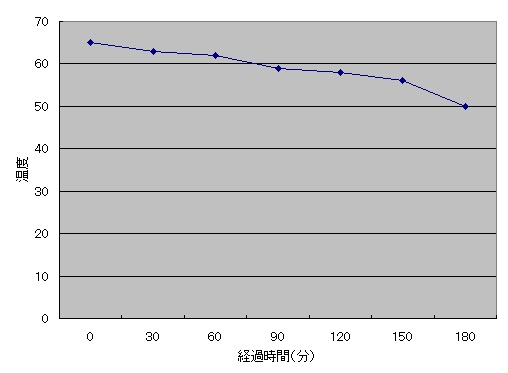 コーヒーを淹れた直後からの温度変化を計測したグラフ
