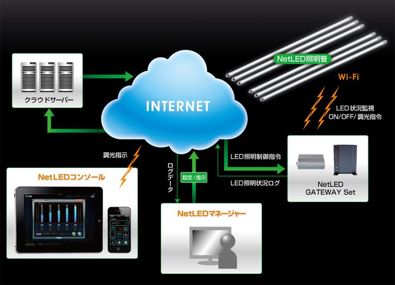 NetLEDのシステム利用イメージ