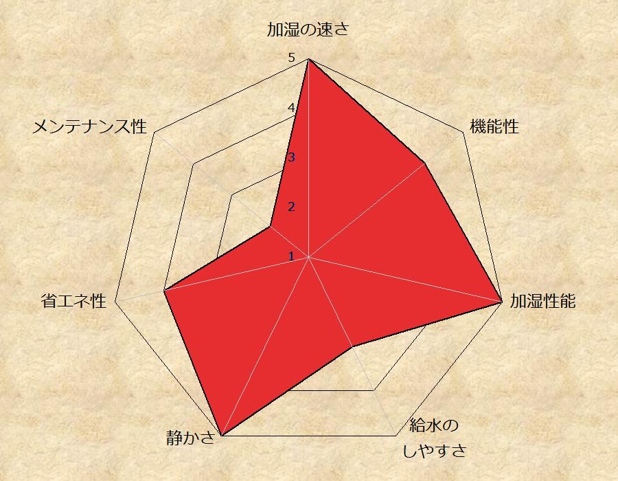 超音波式:アピックス「AHD-010 SHIZUKU」の総合評価