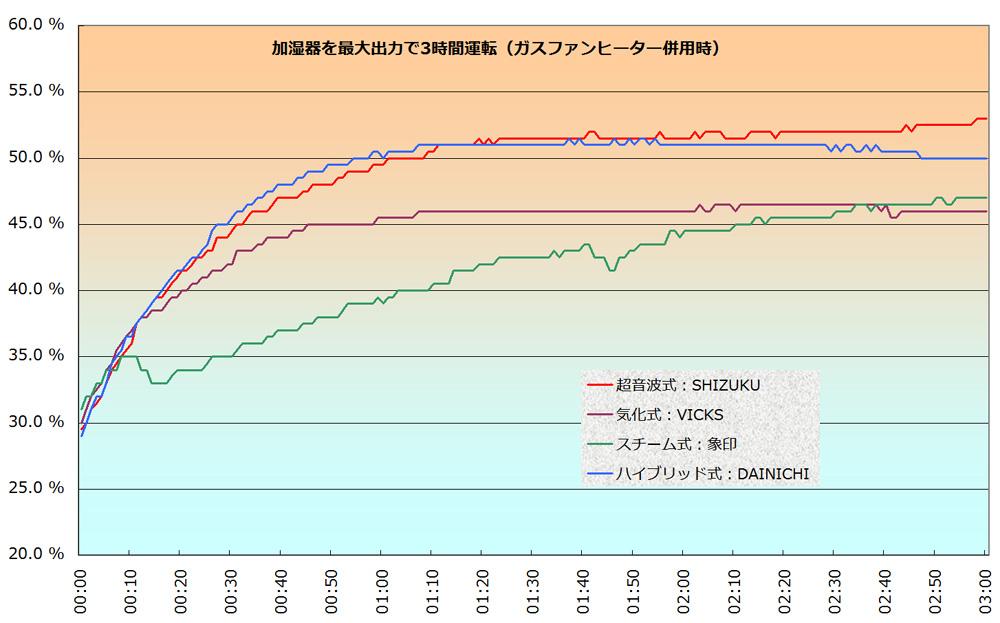 使用開始~3時間後の各加湿方式における湿度変化