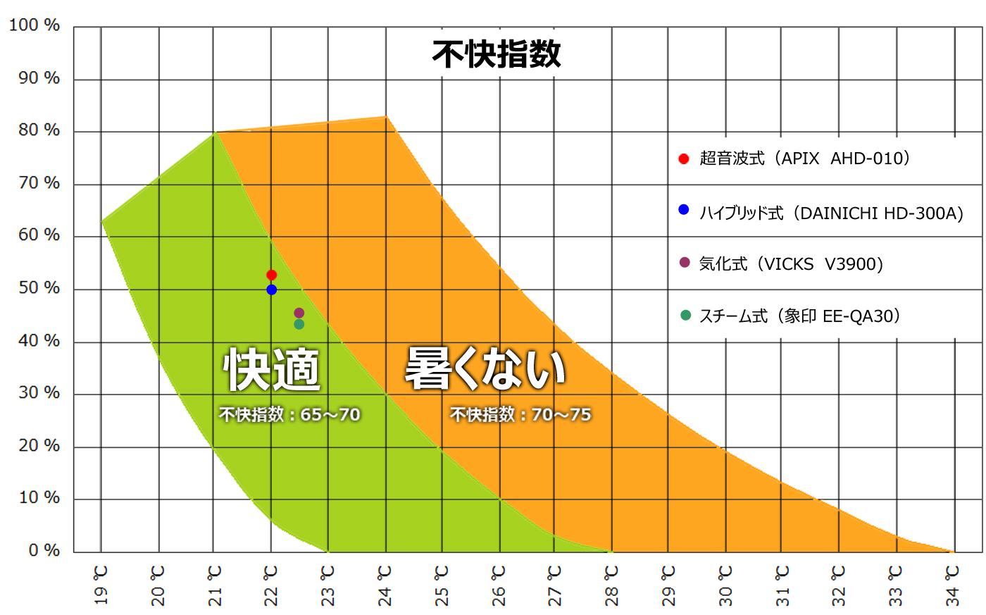 夏の蒸し暑さを表す「不快指数」に当てはめると、どれも「快適」の範疇に入った