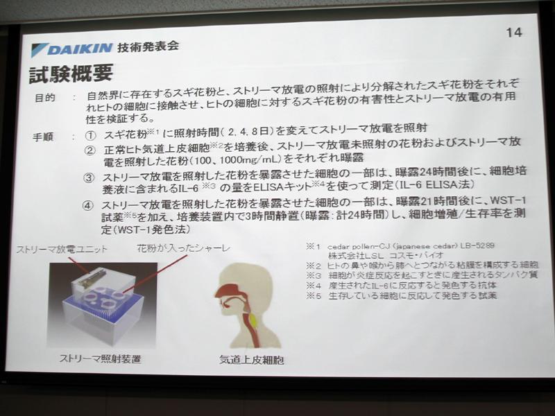 今回の実験では、スギ花粉を人の気道上皮細胞に接触させ、その後の経過を観察