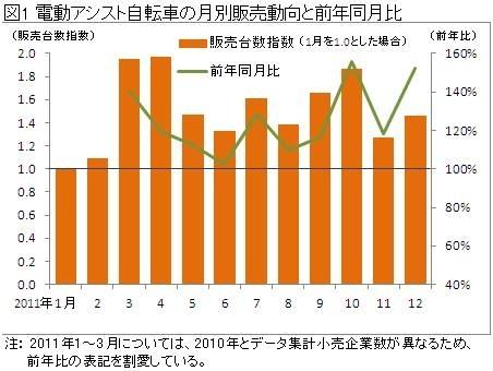 2011年1月から12月までの月別販売動向と前年同月比