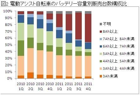 バッテリー容量別の販売台数構成比。2011年の下半期からは容量8Ah以上が圧倒的に増えた