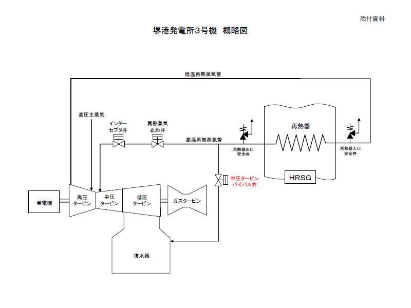 堺港発電所3号機。呼称した中圧タービンバイパス弁の位置