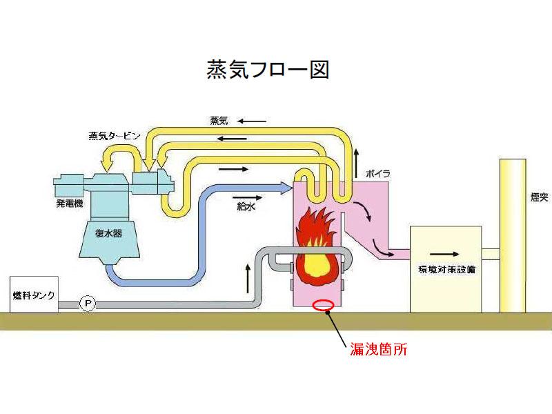 下松発電所のボイラー水漏れ位置