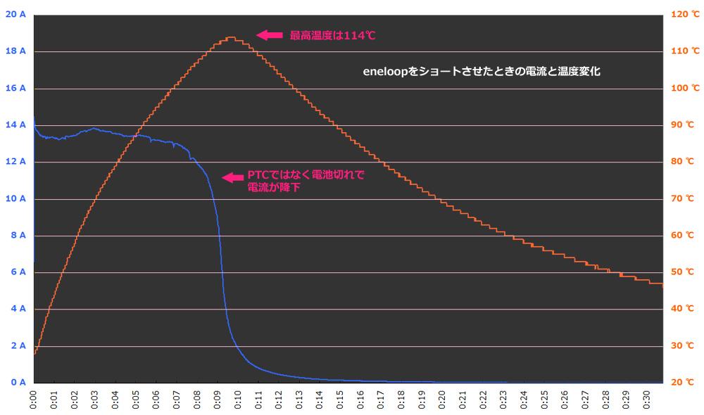 グラフ中の「PTC」とは、eneloop plusの中に入っている電流を抑制する素子のこと。詳しくは本文で後述する