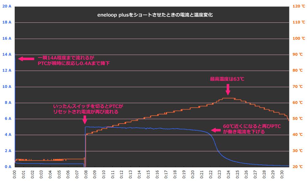 グラフは8分の時点で2つに分かれている。8分の時点では、いったんスイッチを切ってもう一度スイッチを入れ直している。これでPTCはリセットされ、再び5A程度の電流が流れている