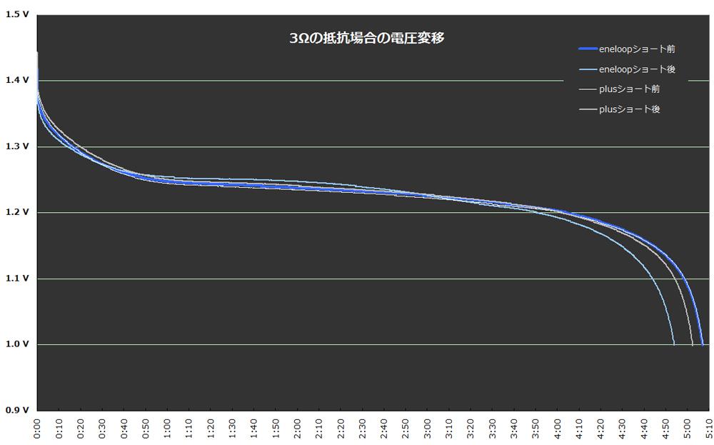 eneloopとeneloop plusのショート前後の電池寿命比較