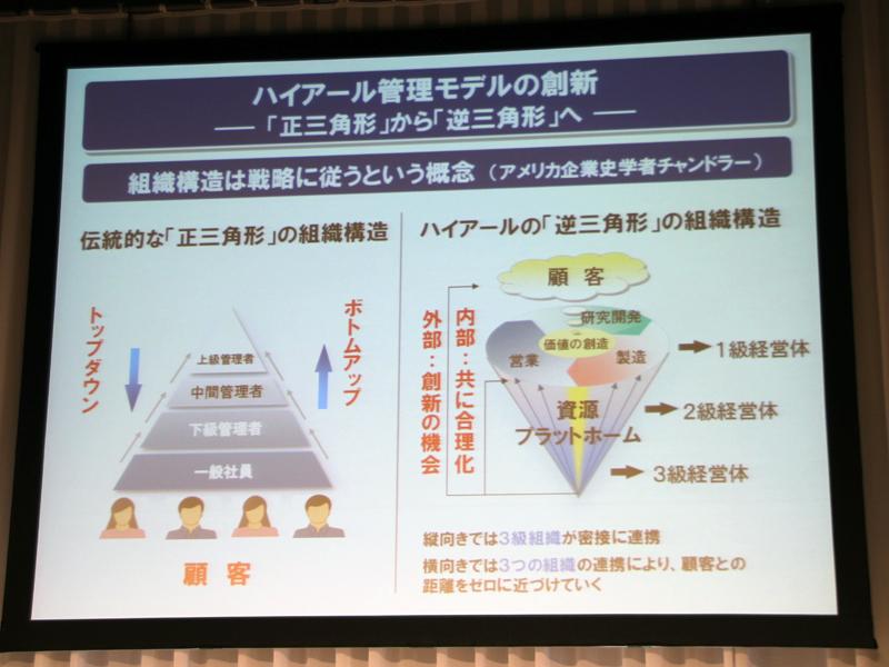 従来の三角形の組織構造は時代に合わないと指摘。ハイアールでは逆三角形の組織構造を目指しているという