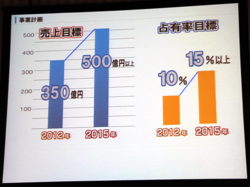 初年度の350億円を目指し、シェア目標は10%を掲げる