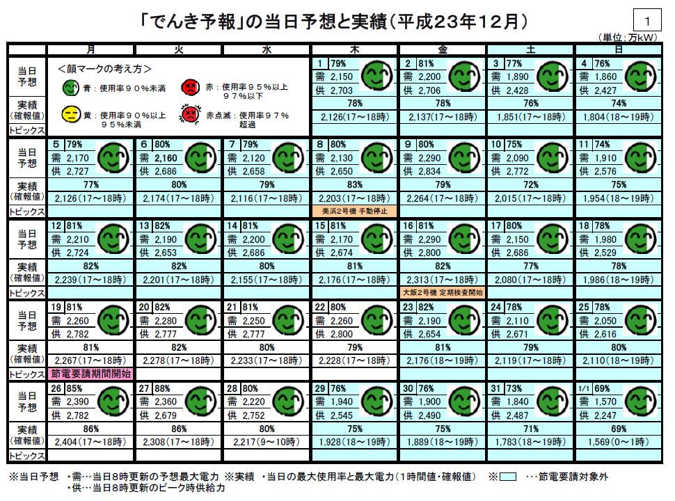 この冬の関西電力のでんき予報と実績【2011年12月分】