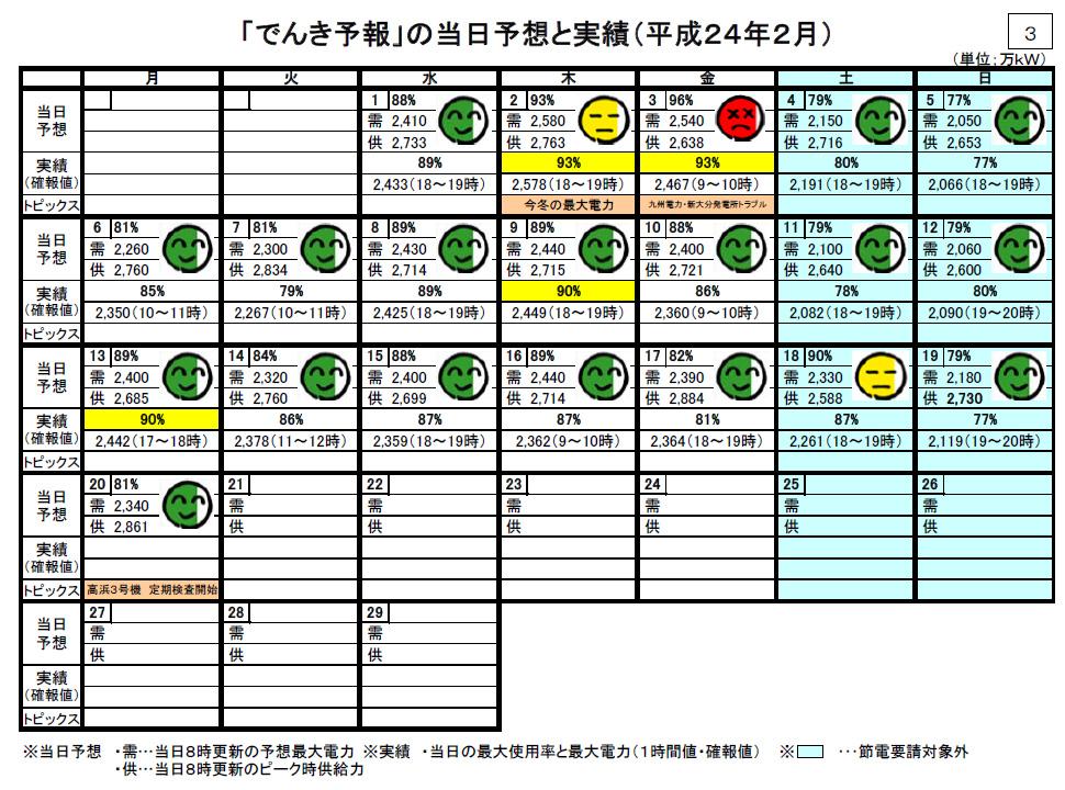 同【2012年2月分】。九州電力の新大分発電所事故で電力を融通したため、3日のみ96%の予想だった。再稼働が早かったこともあり実績は93%に留まった