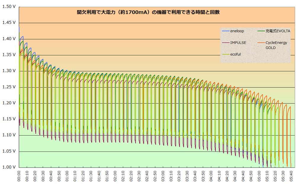 1分ON、4分OFFを繰り返したグラフ。ソニーと日立マクセルが長く使えるのは判別できるが、線が入り組んでいるので2,000mAhクラスと、1,900mAhクラスに分けてみる
