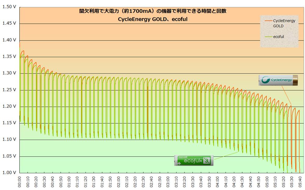 先のグラフから2,000mAhの「サイクルエナジー ゴールド」と「エコフル」のみ表示したもの
