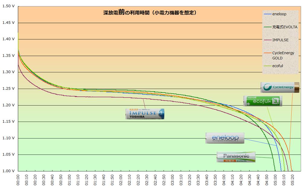 深放電「前」のグラフ。機器は300mA程度の小電力を想定して実験