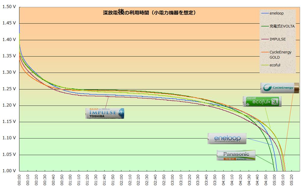 深放電「後」のグラフ。深放電に対する耐久性がないものの利用時間が短くなり5時間~5時間10分に集約された