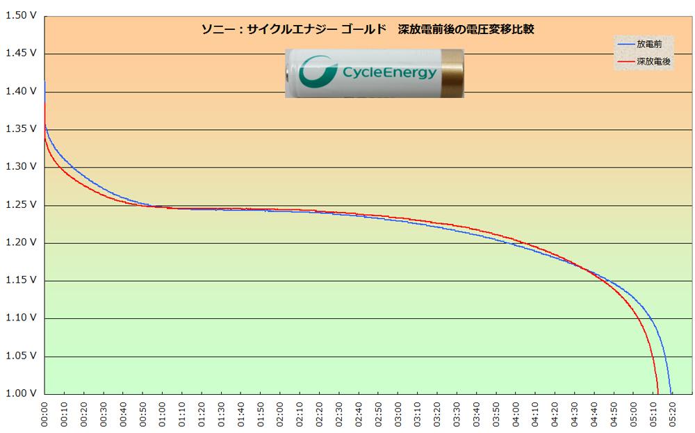 ソニー「サイクルエナジー ゴールド」の深放電前後の電圧推移比較