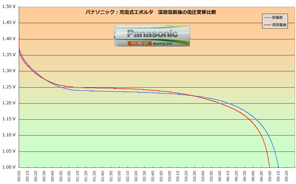 パナソニック「充電式エボルタ」の深放電前後の電圧推移比較