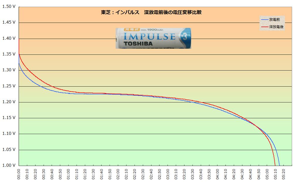 東芝「インパルス」の深放電前後の電圧推移比較