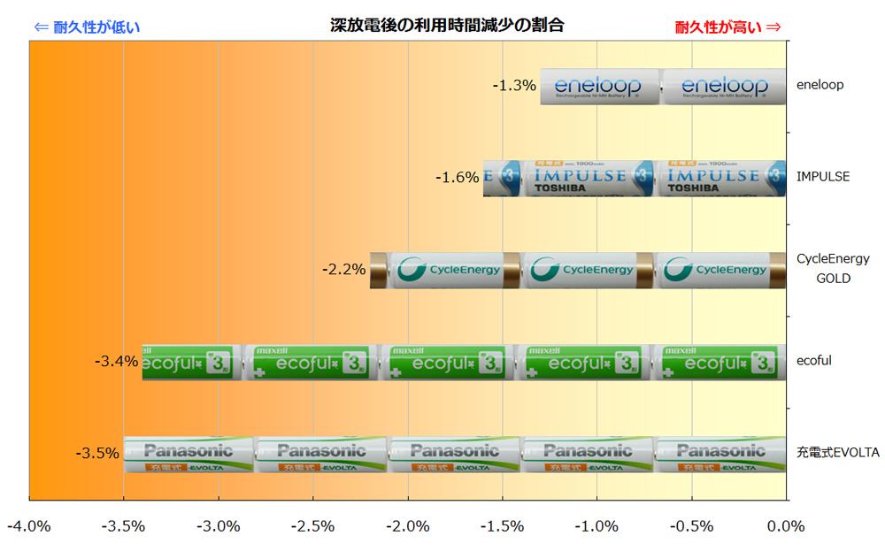 グラフはマイナスの度合いを示しているので、左に長いものが耐久性が低いもの。短いものほど耐久性があり、「エネループ」がトップ