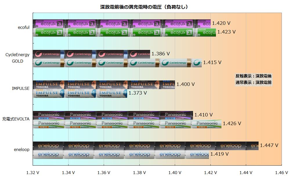 深放電前後の満充電したときの電圧(機器を接続していない状態)。反転表示されているグラフは、深放電後を示している
