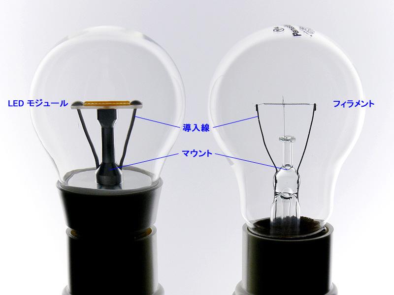 クリアLED電球(左)とクリア白熱電球(右)の比較。光源部はもとより、導入線やマウント(支柱)までも同じ位置としている