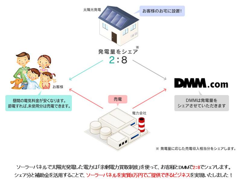 DMMソーラーの設置モデル