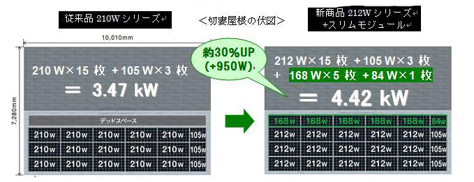 従来のデッドスペースにスリムモジュールを組み合わせることで、設置容量が約30%増えるという