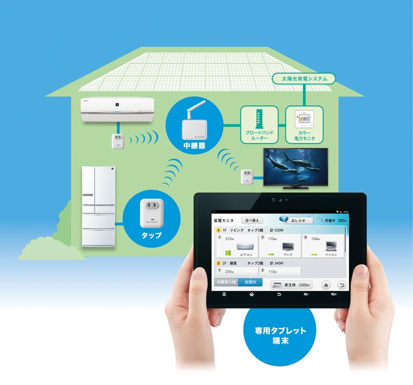 太陽光発電システムと連携したシステムで、タップを用いることにより各機器ごとの消費電力の情報を得られるという