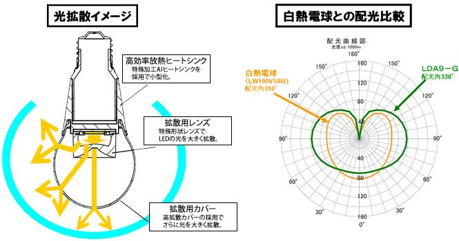 拡散用レンズと拡散用カバーで光を広げる。配光角は330度だが、白熱電球に比べ、横方向への配光を高めている