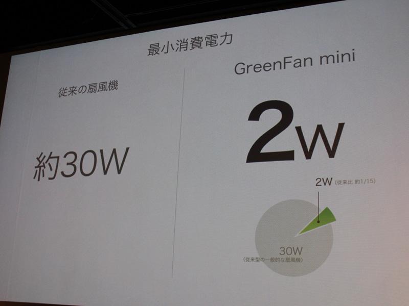 最小消費電力は2Wとなった