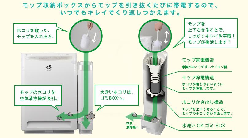 帯電したモップは、空気清浄機をターボ運転にして、収納ボックス内で上下に動かすと、除電できる。同時に、モップのホコリをかき出すようにして落とせる