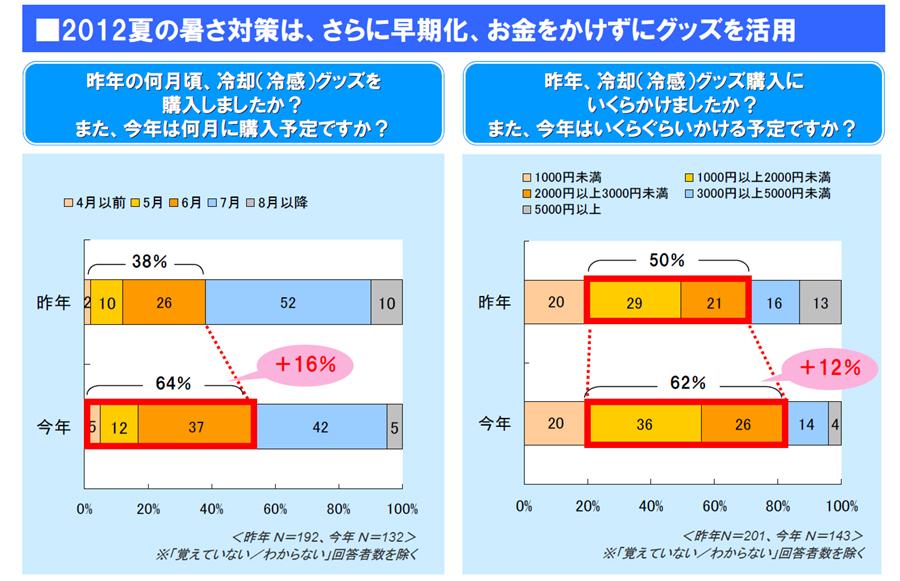 暑さ対策は早期化。冷却グッズにかける費用も増える傾向にあるという
