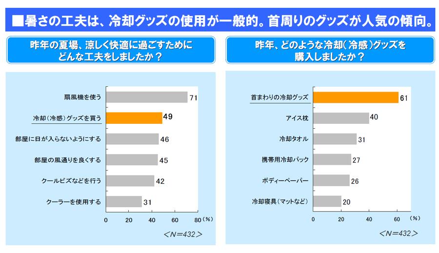 昨夏の暑さ対策では、扇風機を使った人がもっとも多く、冷却グッズを買った人も多かった