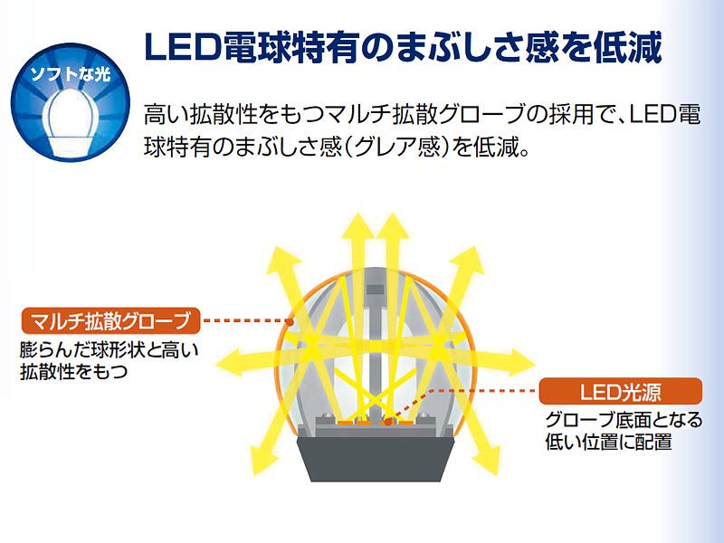 グローブ内で光を反射することで、不快を伴う眩しさ感や光のムラを低減しているという(カタログより抜粋)
