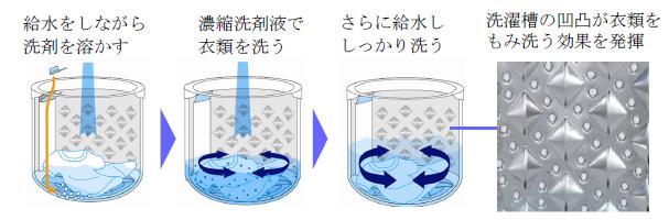 給水中に洗剤を溶かし、水位が低い段階から衣類の汚れを落とすことで、しっかり洗浄できるという