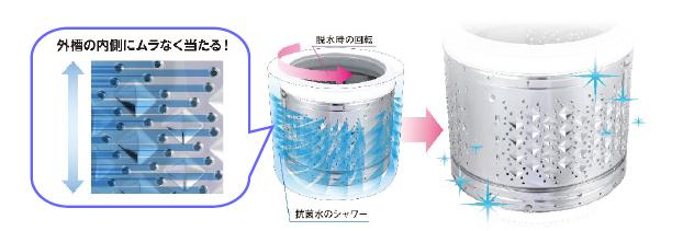 脱水時に洗濯槽「スタークリスタルドラム」側面の穴から水が勢いよく出る。この水で洗剤カスを落とす